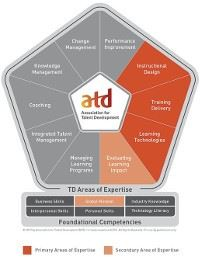 APTD Competencies from ATD Competency Model